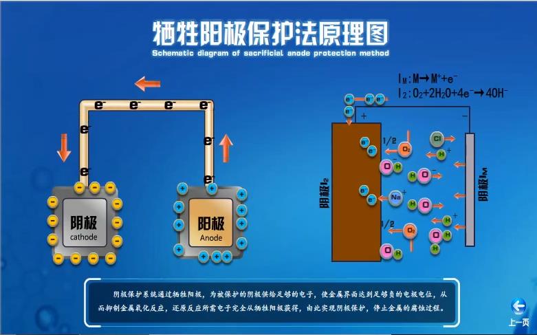 青岛科技大学--海洋中的电化学腐蚀与防护